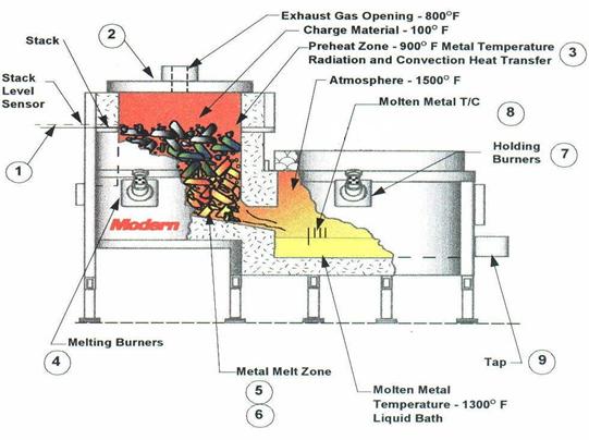 Jet Melter 174 Overall Design Principle